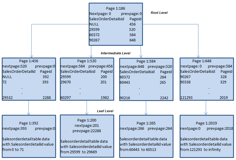 Sql server index part 3 explaining the clustered table for Table structure