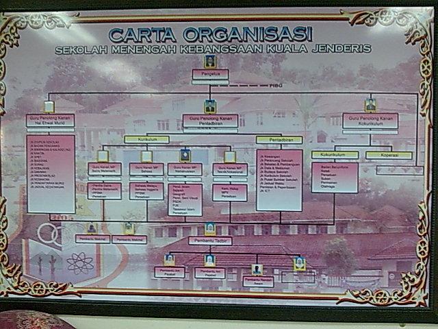 Carta Organisasi SMK Kuala Jenderis