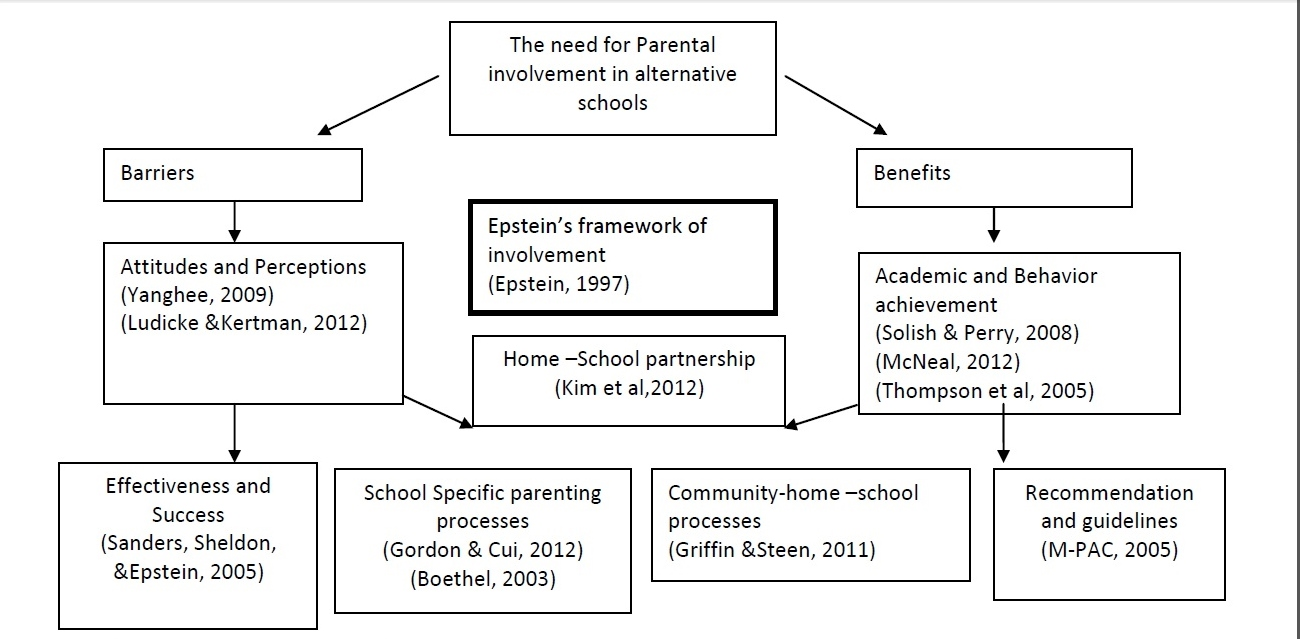 parental involvement in education dissertation
