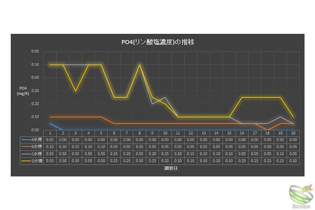水質調査 PO4の推移