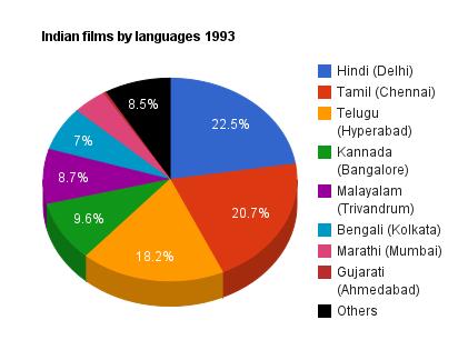 screenville india languages world cinema stats 24