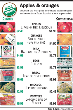 Cost of organic food vs conventional