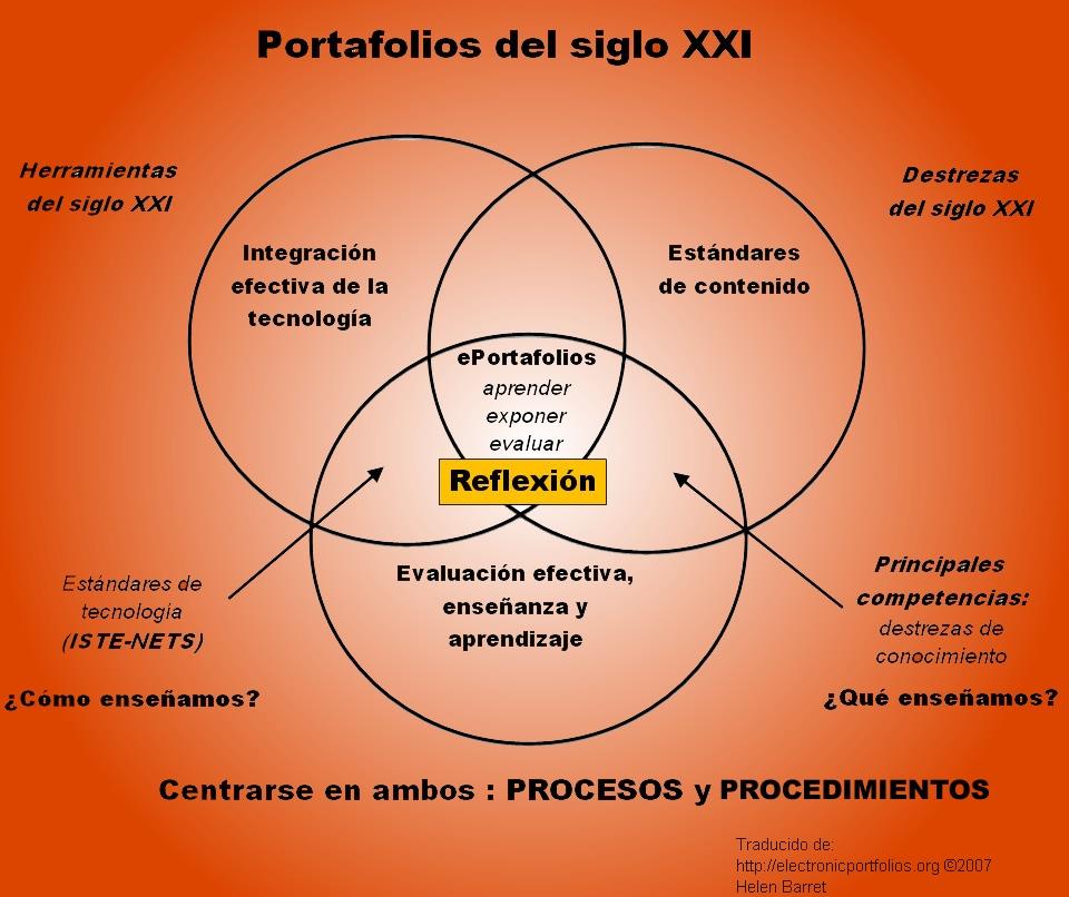 Fuente: http://tributacion2011rgwa.blogspot.com.es/2011/09/integrando-conocimientos.html