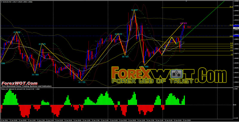 Fibonacci method in forex