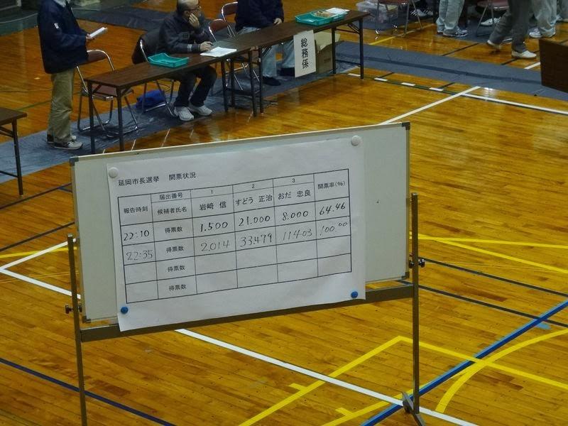 延岡市長選挙、開票結果です。