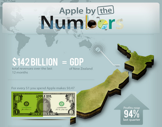 Apple revenue infographic