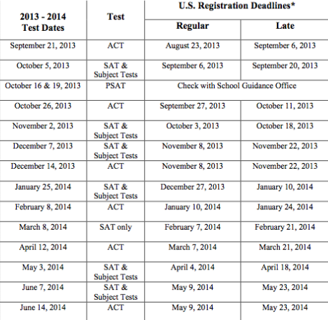 ACT Test Dates 2014-2015