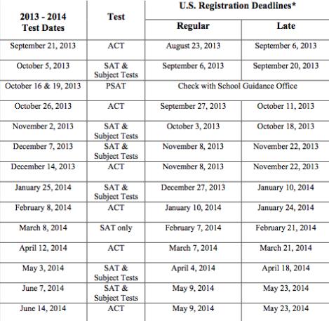 SAT Test dates 2013 and 2014 – International