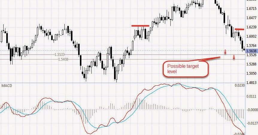 Forex trading fundamental analysis book