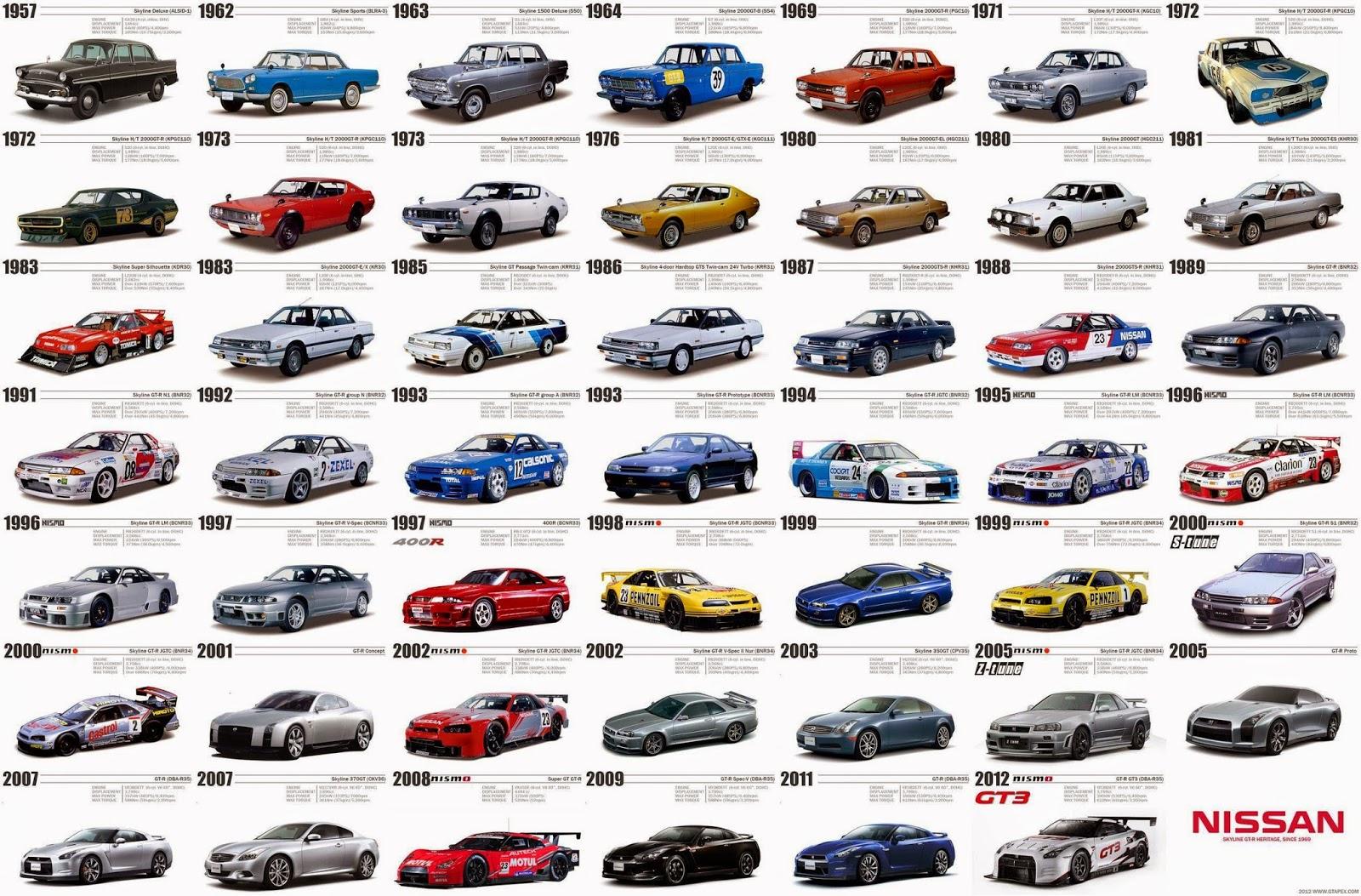 Model kereta Nissan