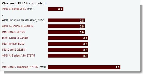 Laptop Core I3 Dengan Dedicated VGA Dibawah 5 Juta HP
