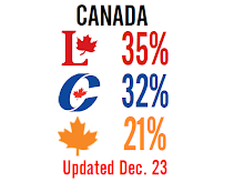- : Polling Averages : -