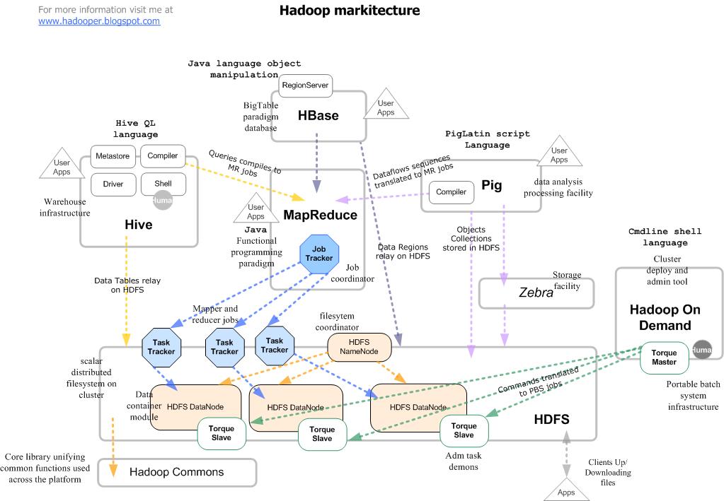 Best bigdata training In Chennai: Bigdata-Hadoop-Simple ...