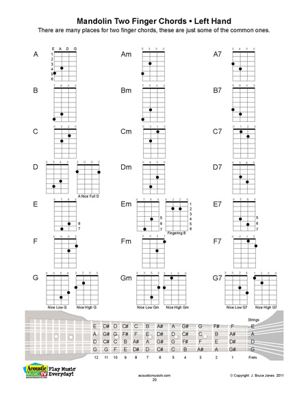 ... Mandolin Chords, Major, Minor, and Seventh Chords, A, B, C, D, E, F