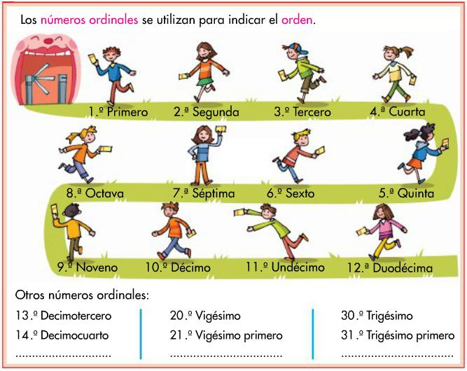 http://www.primerodecarlos.com/TERCERO_PRIMARIA/septiembre/unidad1/mates/aprende_numeros_ordinales/visor.swf