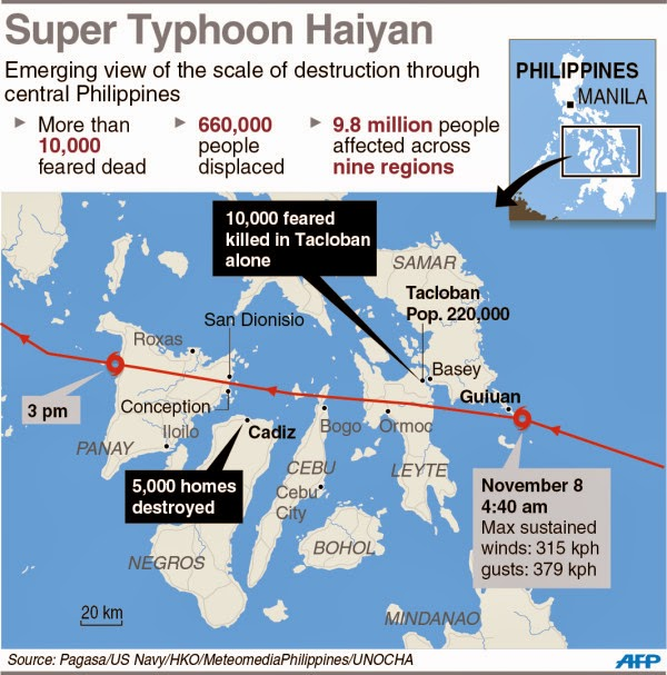 Super Typhoon YOLANDA Path of destruction