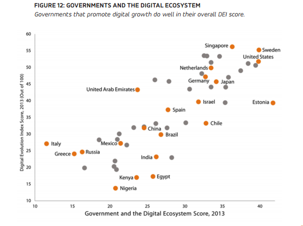 """The most active  10  governments that promote digital ecosystem """