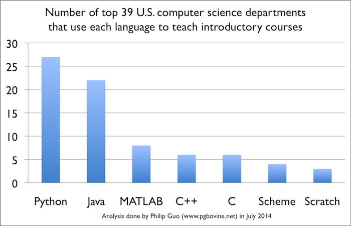 Python es el lenguaje mas popular para aprender programacion en universidades de norteamerica
