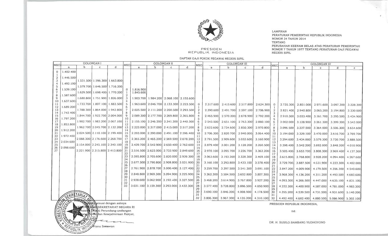daftar gaji pokok pegawai negeri sipil (PNS) tahun 2014