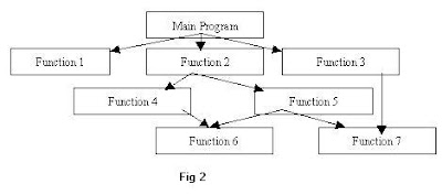 POP procedure oriented programming