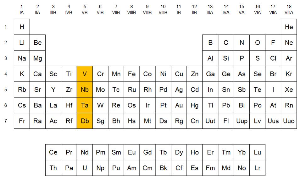 Qumicas familia del vanadio familia del vanadio qumica general tabla peridica grupos de elementos urtaz Choice Image