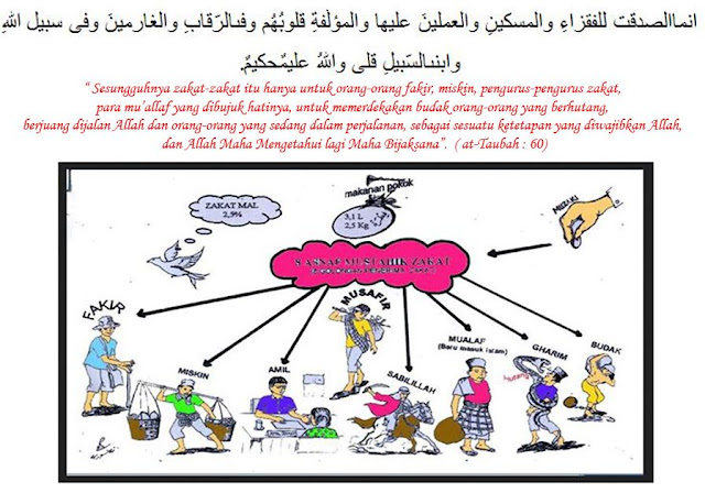 Pengertian Zakat Fitrah Dan Zakat Mal / Harta - Mustahiq Zakat At taubat ayat 60