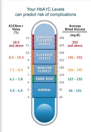 a1c to eag chart | Diabetes Inc.