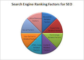 Google SEO factors