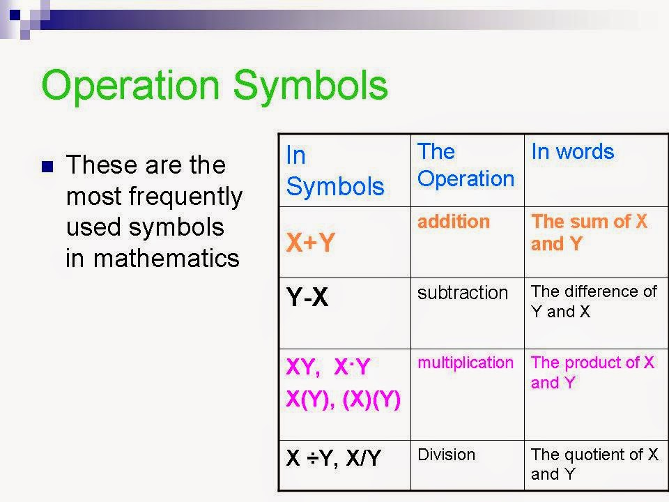 Math Help Common Math Symbols Know Their Meaning