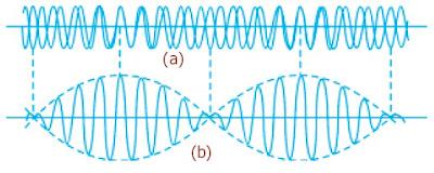 Fenomena pelayangan terjadi sebagai akibat superposisi dua gelombang bunyi dengan beda frekunsi yang kecil