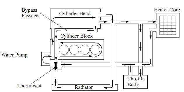 System Diagram Engine Coolant
