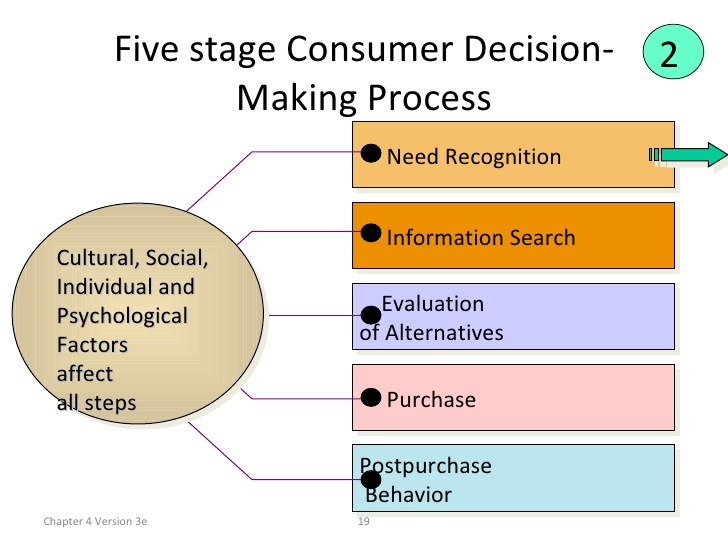 research on consumer buying behaviour Online customer behavior - learn consumer behavior in simple and easy steps starting from consumerism, significance of consumer behavior, demand analysis, buying decision market positioning, problem recognition, consumer research paradigm, consumer research process, consumer decision making.
