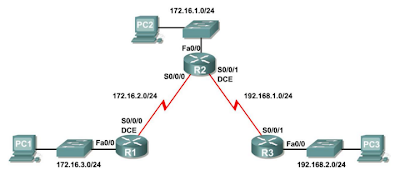 Kommunikationssysteme Netzwerktechnik Statisches Routing