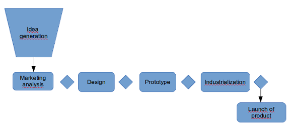 Phase gate of new product development