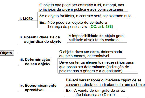 validade do contrato teoria geral do contrato