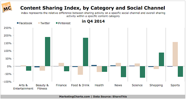 """breakdown of content sharing across social networks"""