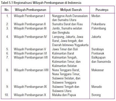 Pusat Pertumbuhan dan Regionalisasi Pembangunan Indonesia