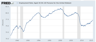 The Ongoing Employment Issues Facing Prime-Age American Workers