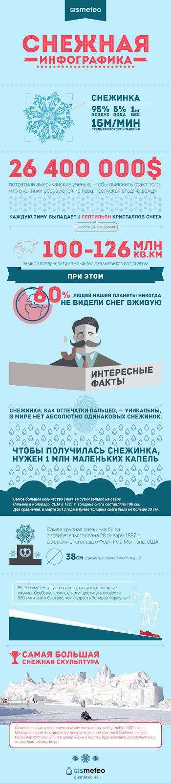 Снежная инфографика от Gismeteo.UA