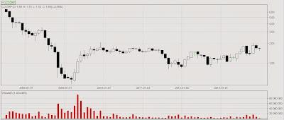 Kurs LC Corp od debiutu w lipcu 2007 r. do grudnia 2013 r.