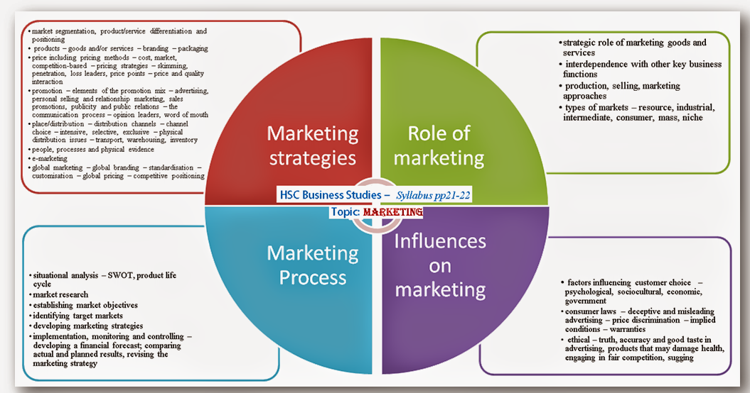 marketing strategy personality Their success is a direct result of their marketing strategies download this cheat sheet of 7 key strategies that you must learn brand personality and.