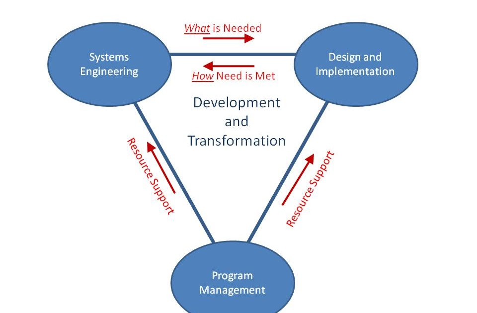 organizational development research paper