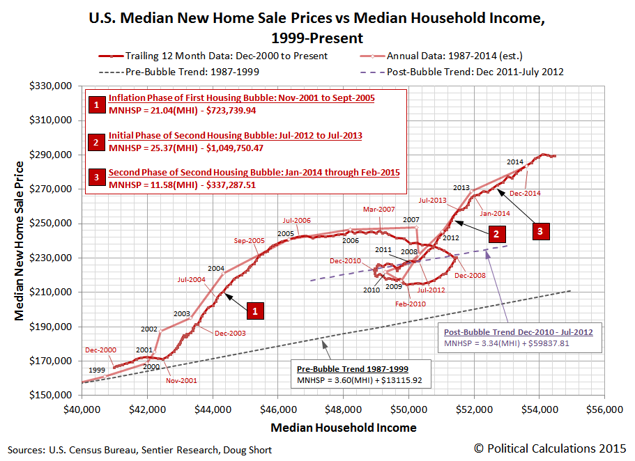 U.S. Median Trailing Year New Home Sale Prices vs Trailing Year Median Household Income, December 2000 through July 2015