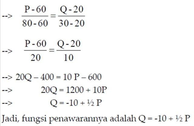 penawaran, caranya dengan menentukan titik potong terhadap sumbu P dan