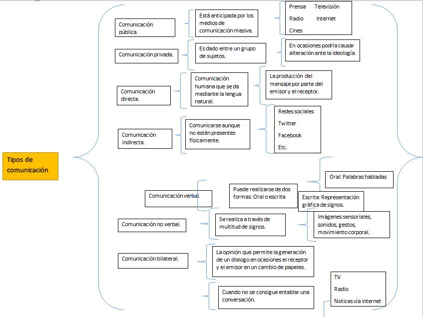 5 e cuadro sinoptico tipos de comunicacion for Tipos de cuadros