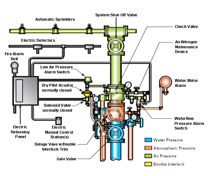Double Interlock Diagram copy mechanical engineering june 2012 boiler interlock wiring diagram at bayanpartner.co