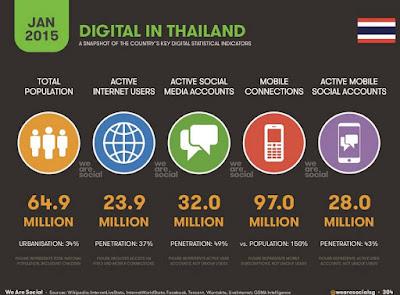 Digital Marketing 2015