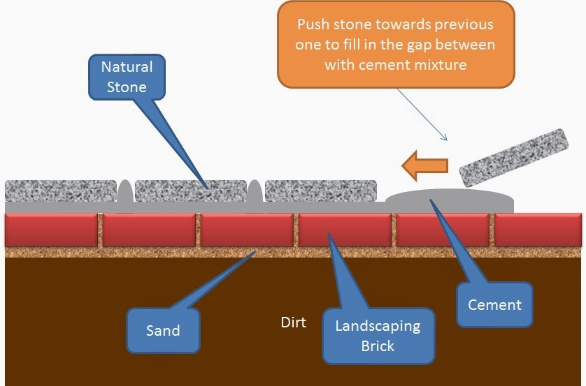 DIY STONE LANDSCAPING BORDER - illustration on placing the stones