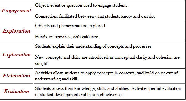 nicolina margaret inquiry based learning With 5e learning cycle lesson plan template