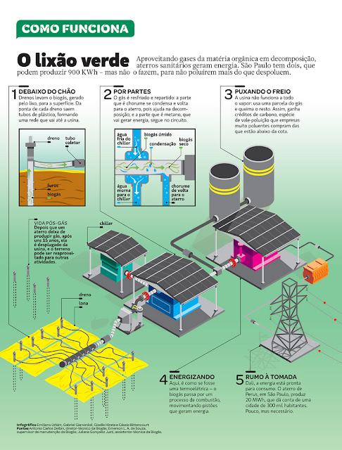 Como funciona o lixão verde - Infográfico.